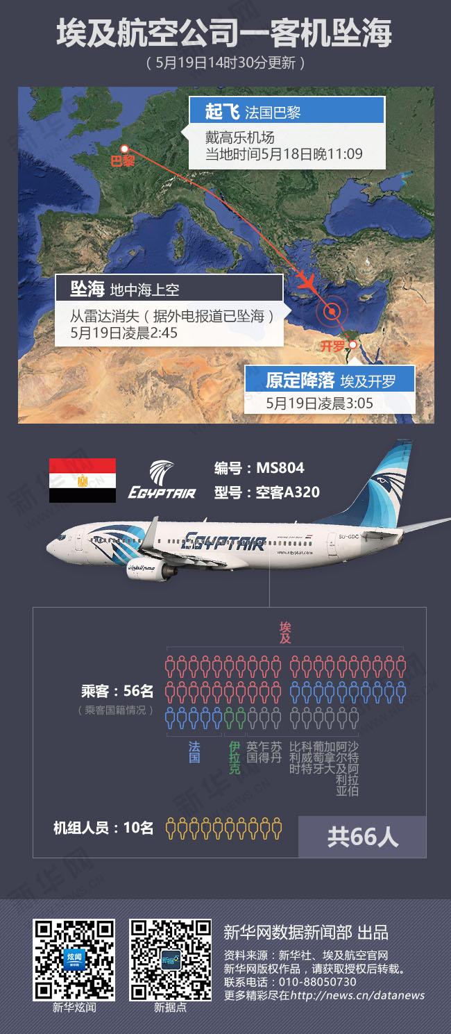 埃及一架客机坠海
