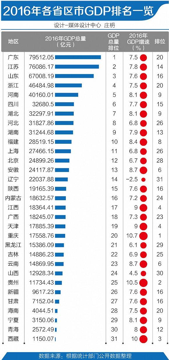 上海gdp排名_上海各区gdp排名