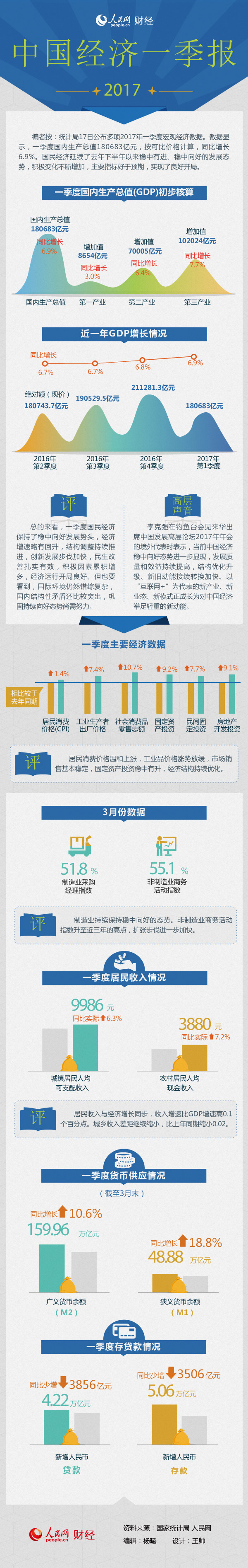 一张图读懂2017年一季度主要宏观经济数据