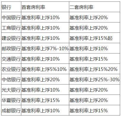中国房价称霸全球近期北京房价均降1万左右