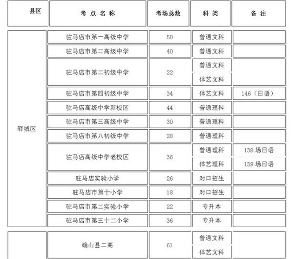 驻马店47个高考考点公布 今年全市参加高考人数55812人