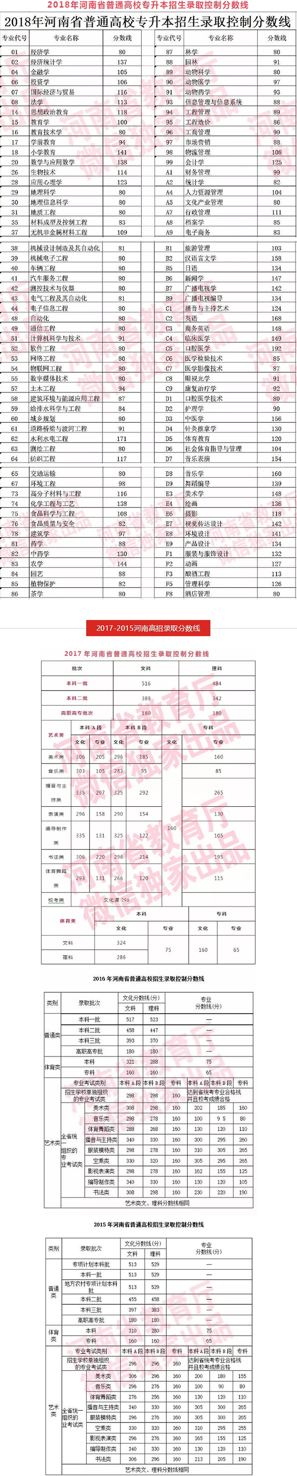 2018河南高考分数线公布:文科一本547 ,理科499