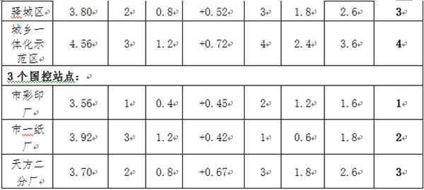 7月16日~22日驻马店各县区环境空气质量综合排名通报
