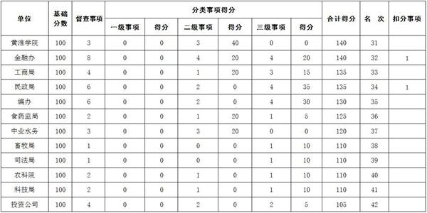 2018年8月驻马店市政府督查事项积分排名情况通报