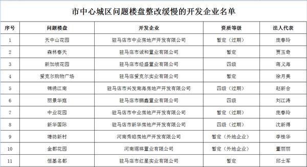 市中心城区问题楼盘整改缓慢的开发企业名单