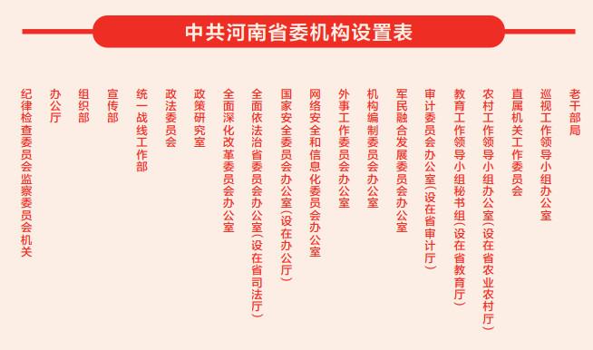 权威发布!河南省机构改革这样展开(附机构设置表)