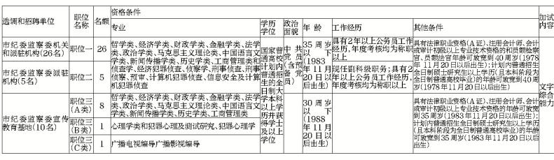 驻马店市纪委监察委公开选调和公开招聘工作人员41名