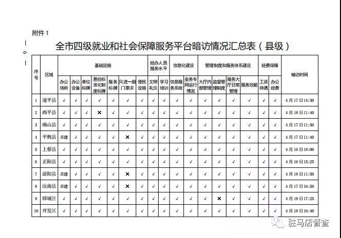 市政府督察办对56个就业服务单位进行暗访