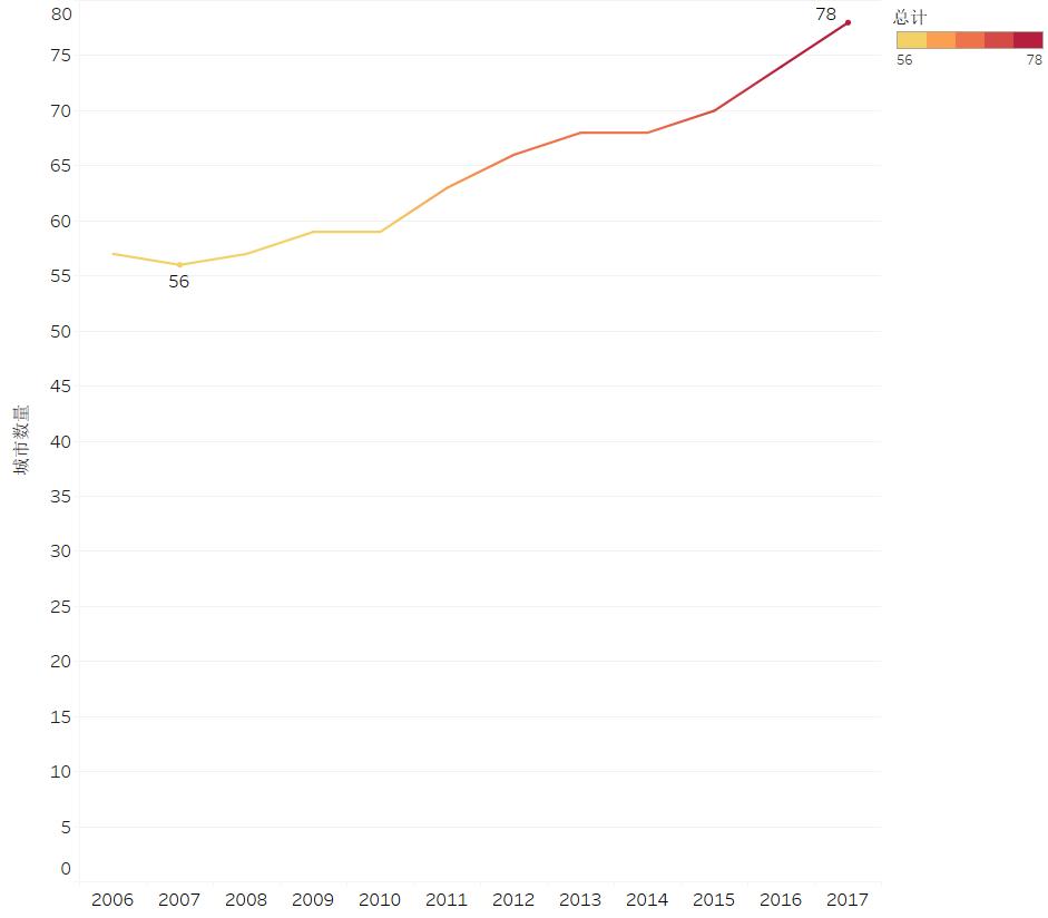 2019中国人口日:带你了解12年间中国百万人口城市数量变迁