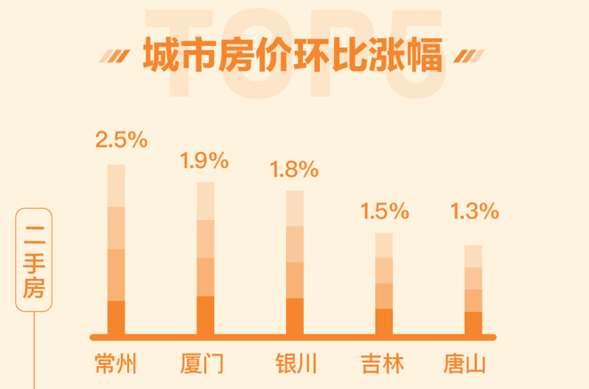 全国新房找房热度下降 北京二手房挂牌均价超6万