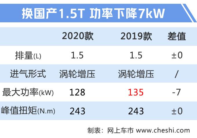 2020款福克斯上市,进口1.5T引擎换国产,动力下降