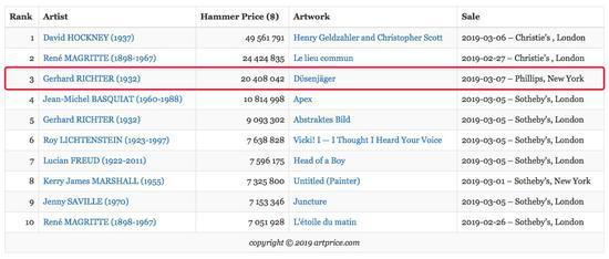 照片绘画市场行情鹊起 格哈德作品2000万美元售出