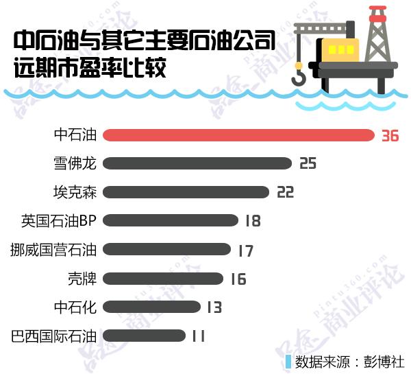 中石油市值累积蒸发7.2万亿元:跌掉1个苹果2.5个腾讯6个茅台!