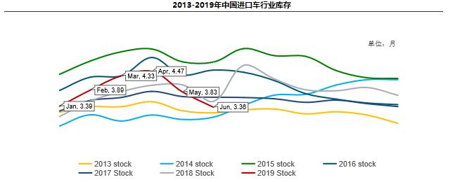 2019年上半年全国进口车市场盘点 雷克萨斯与德系棋逢对手