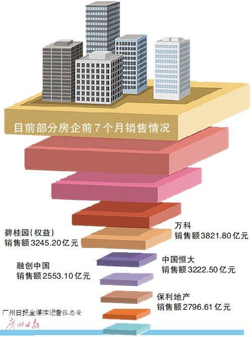"""房企或选择""""促销+转让项目""""回笼资金"""