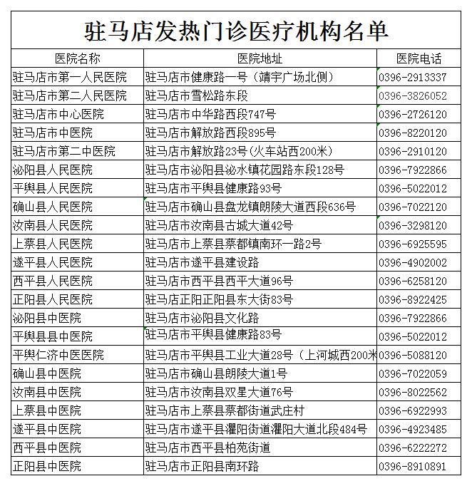 驻马店发热门诊医疗机构名单