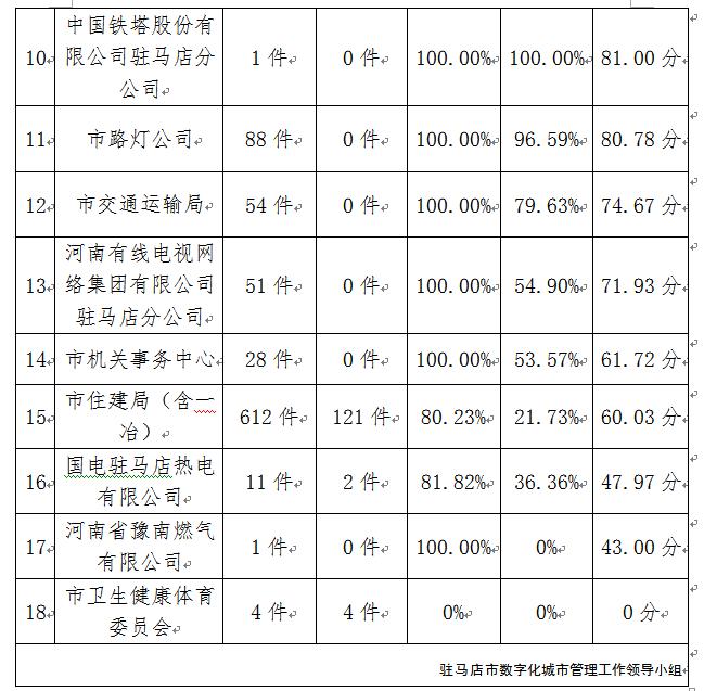 驻马店市中心城区3月份数字化城市管理工作考评排名情况通报