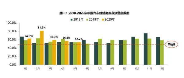 5月汽车经销商库存预警指数54.2% 同比上升0.4%