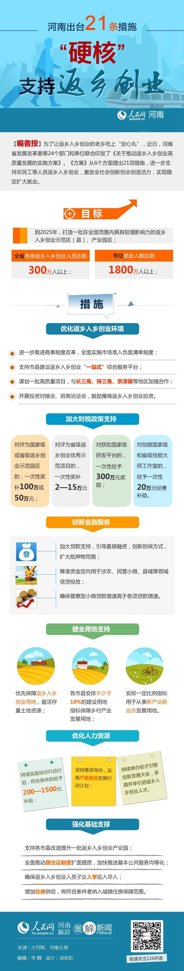 """河南出台21条措施 """"硬核""""支持返乡创业"""
