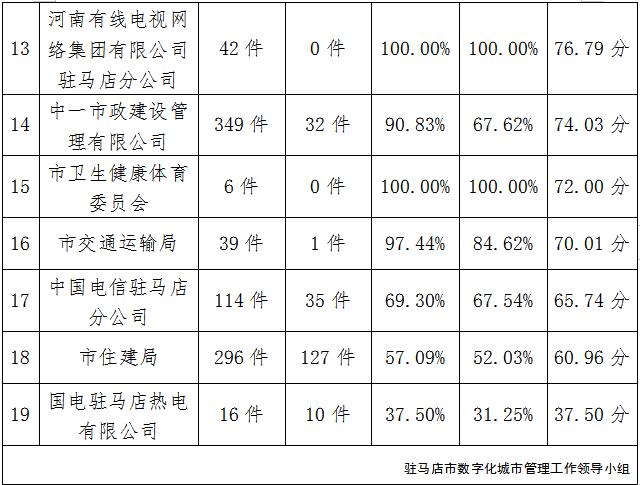 驻马店市中心城区7月份数字化城市管理工作考评排名情况通报