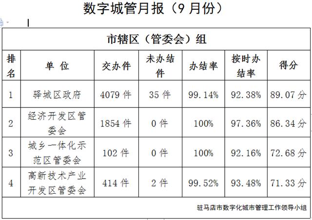 驻马店市中心城区9月份数字化城市管理工作考评排名情况通报