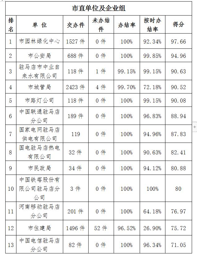 驻马店市中心城区8月份数字化城市管理工作考评排名情况通报